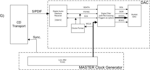 Если Master Clock Generator